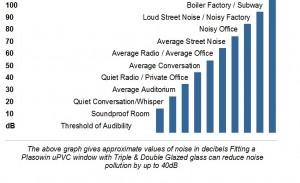 noise chart